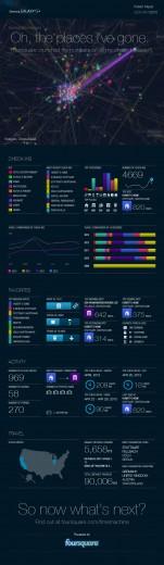 Infografik meiner Foursquarecheckins via Foursquare Timemachine