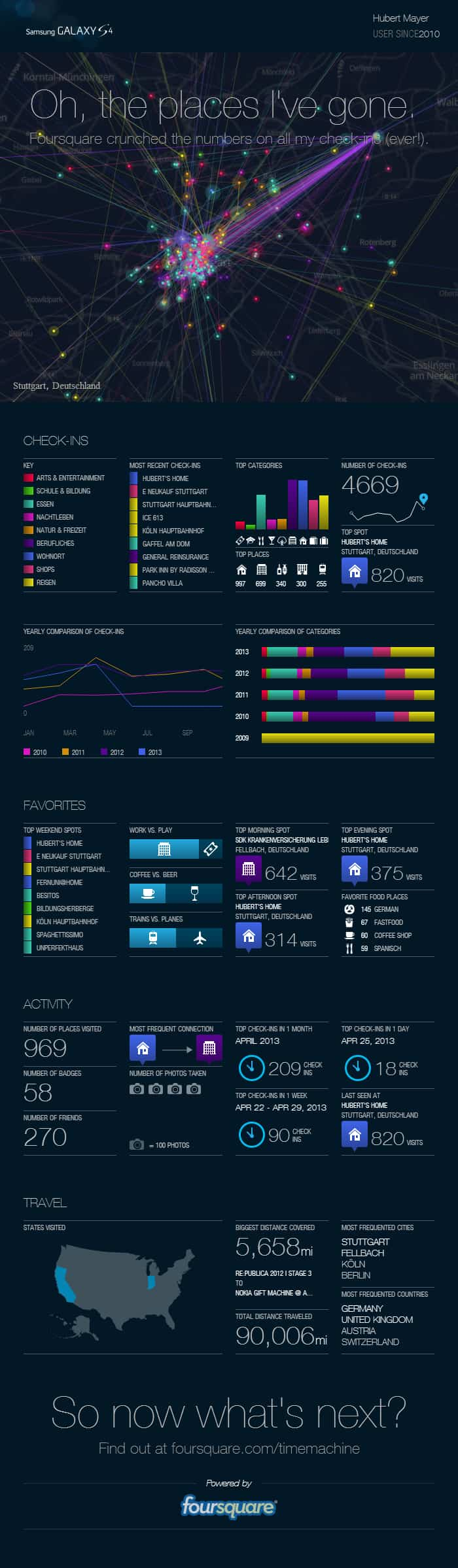 Infografik meiner Foursquarecheckins via Foursquare Timemachine