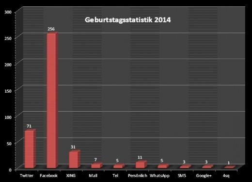 Geburtstagsstatistik_2014